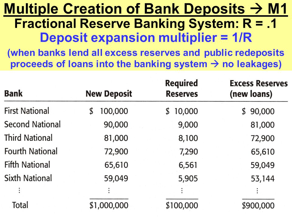 Multiple Creation of Bank Deposits  M1 Fractional Reserve Banking System: R = .1 Deposit expansion multiplier = 1/R (when banks lend all excess reserves and public redeposits proceeds of loans into the banking system  no leakages)