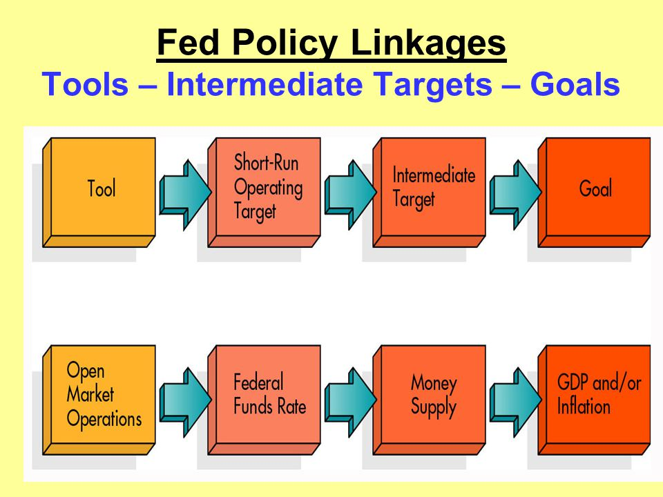 Fed Policy Linkages Tools – Intermediate Targets – Goals