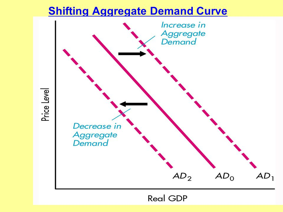 Shifting Aggregate Demand Curve