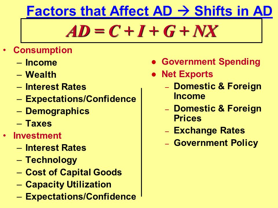 Factors that Affect AD  Shifts in AD