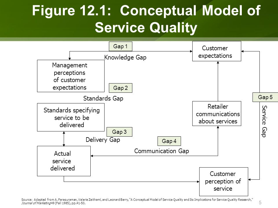 developing the models of service quality gaps a critical