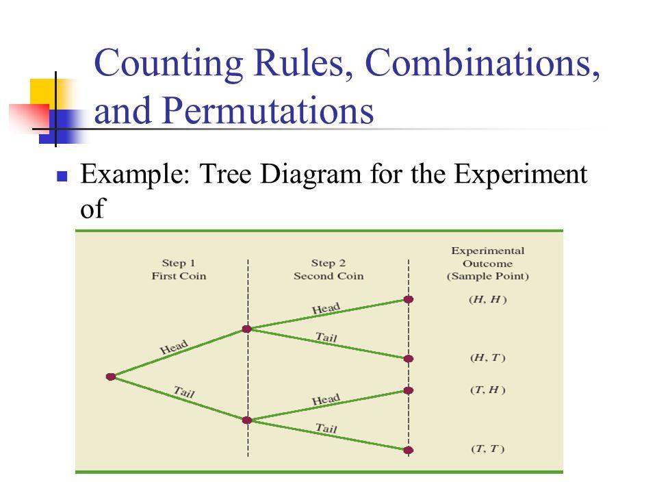 permutation tree diagram 28 images tree math problem 28 images 1001 math problems factor. Black Bedroom Furniture Sets. Home Design Ideas