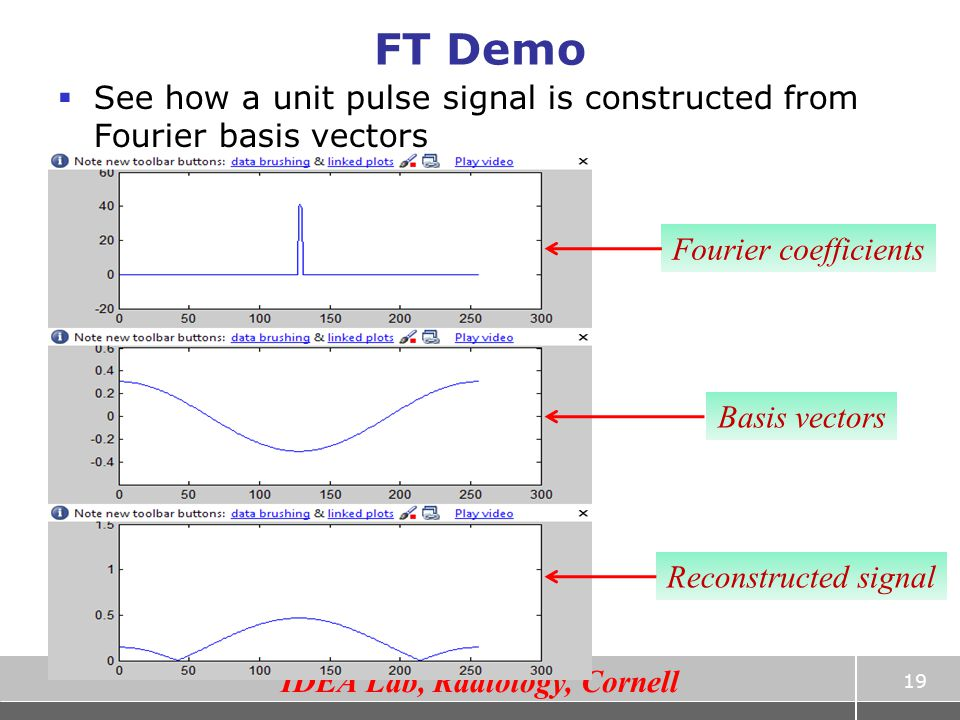 FT Demo See how a unit pulse signal is constructed from Fourier basis vectors. Fourier coefficients.