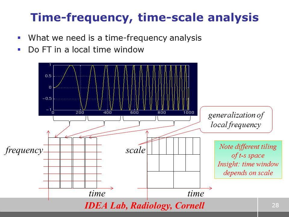 Time-frequency, time-scale analysis