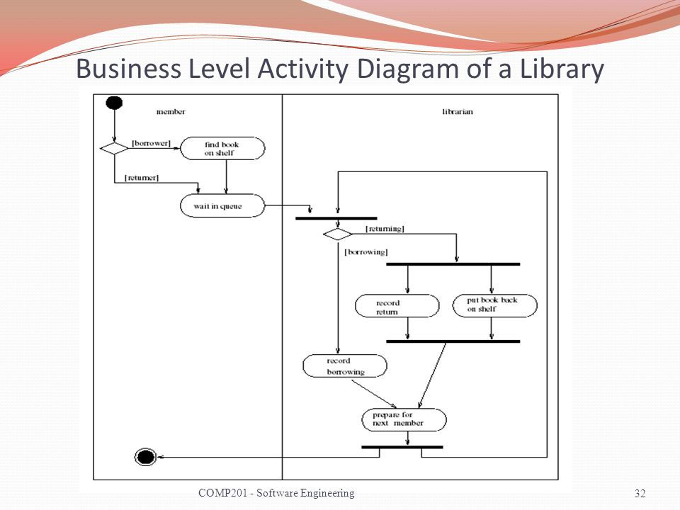 Activity Diagram Library Question About Wiring Diagram