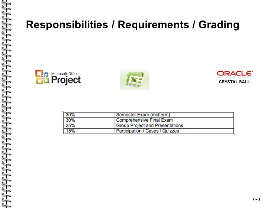 Responsibilities / Requirements / Grading