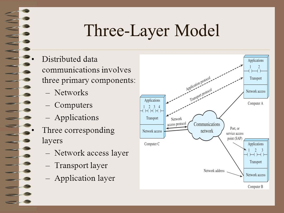 three layer model distributed data communications involves three