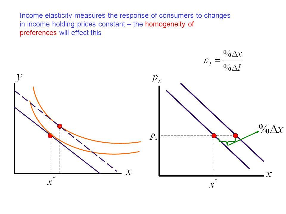 constant elasticity of substitution pdf