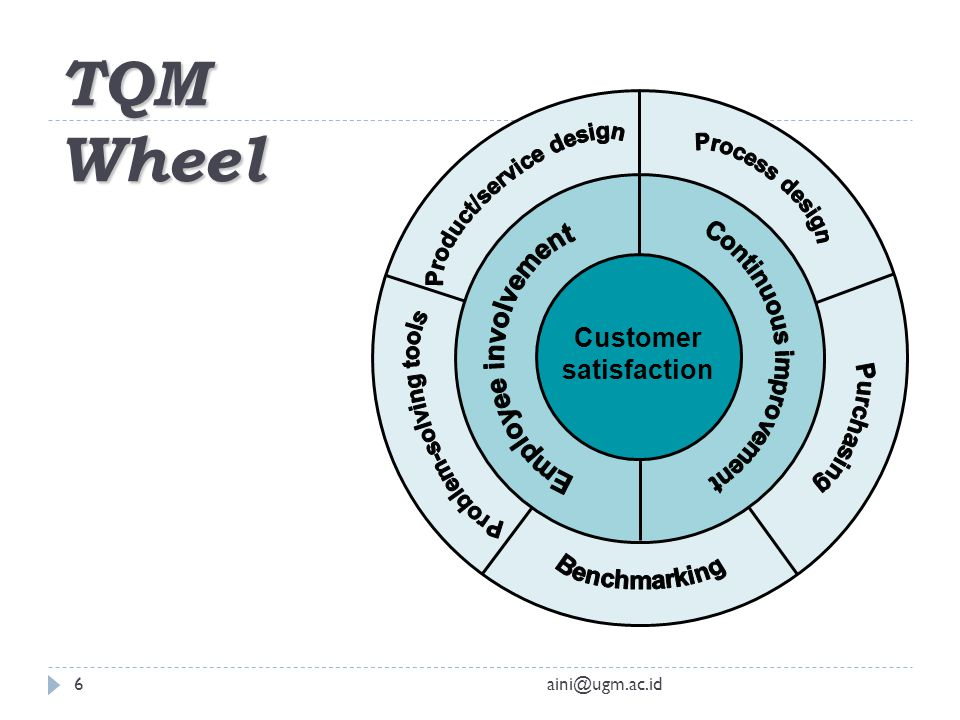 Total quality management ppt video online download for Product service design