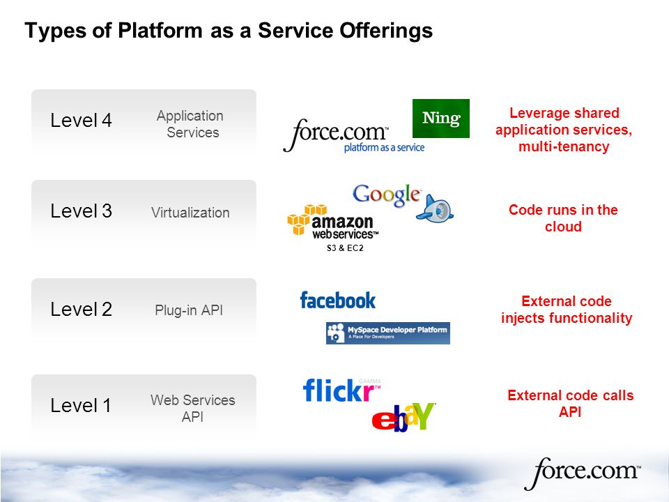 Types of Platform as a Service Offerings