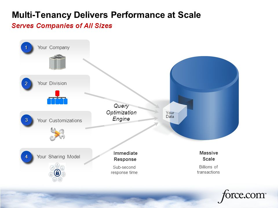 Multi-Tenancy Delivers Performance at Scale