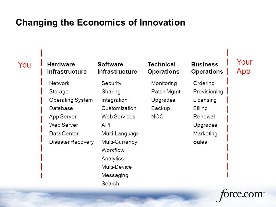 Changing the Economics of Innovation