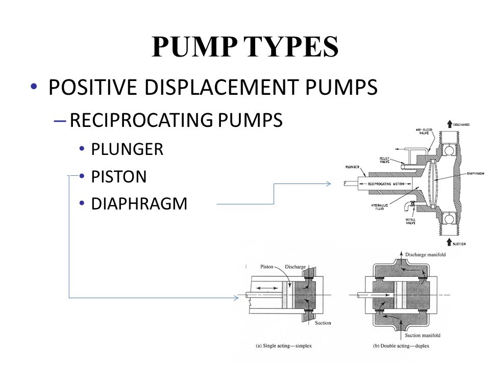 positive displacement reciprocating pump