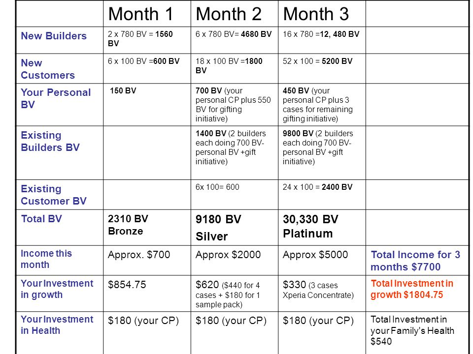 Month 1 Month 2 Month 3 9180 BV Silver 30,330 BV Platinum New Builders