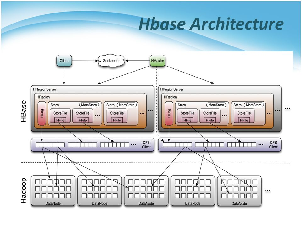 PaaS Techniques Database Ppt Download - Hbase architecture