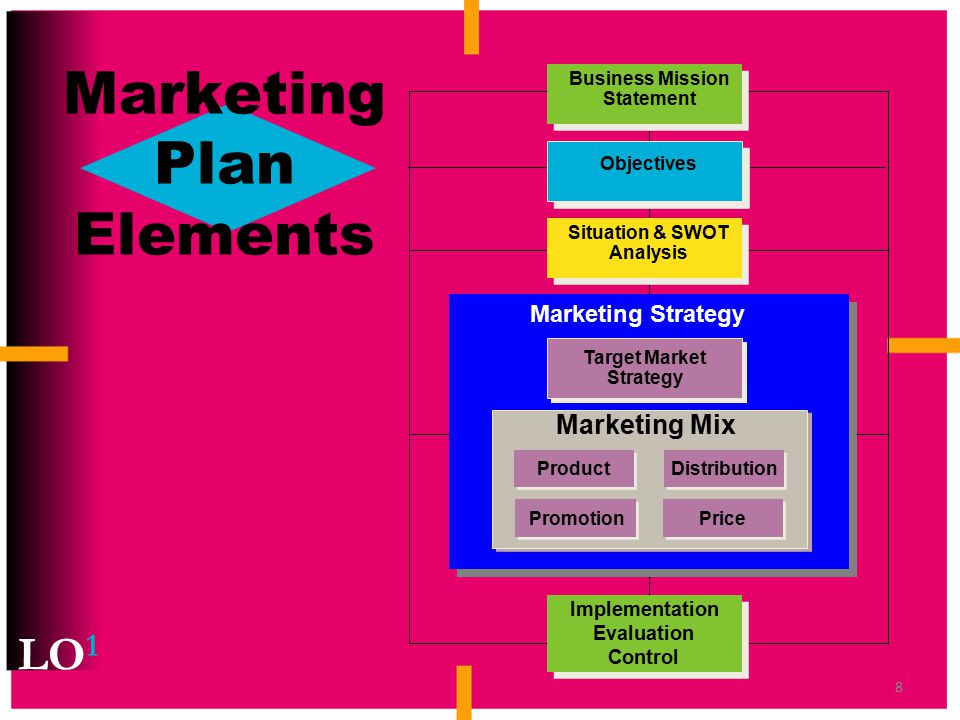importance of marketing implementation The importance of strategic management, case study of h&m  problem was to make an in-depth analysis of its marketing strategy and how to  223 strategy.