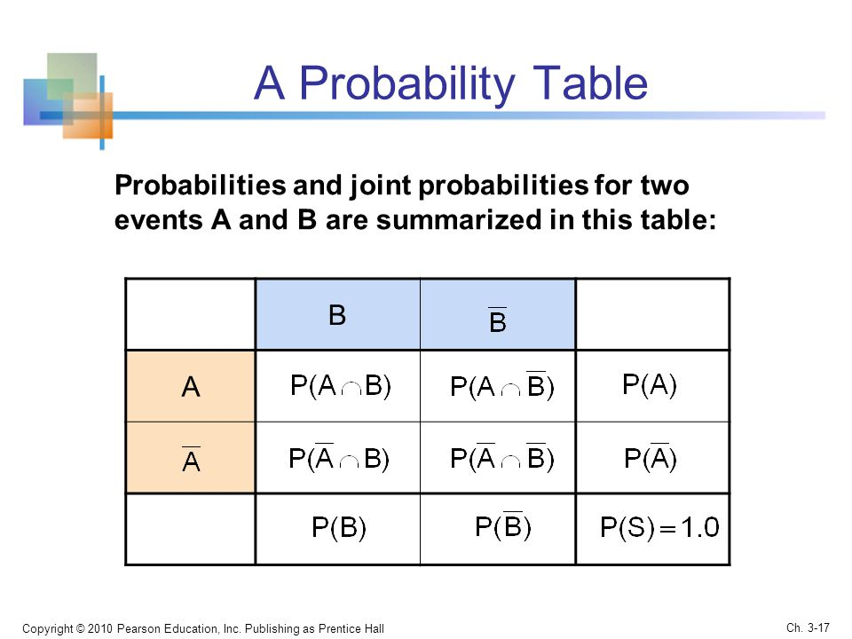A Probability Table Probabilities and joint probabilities for two events A and B are summarized in this table: