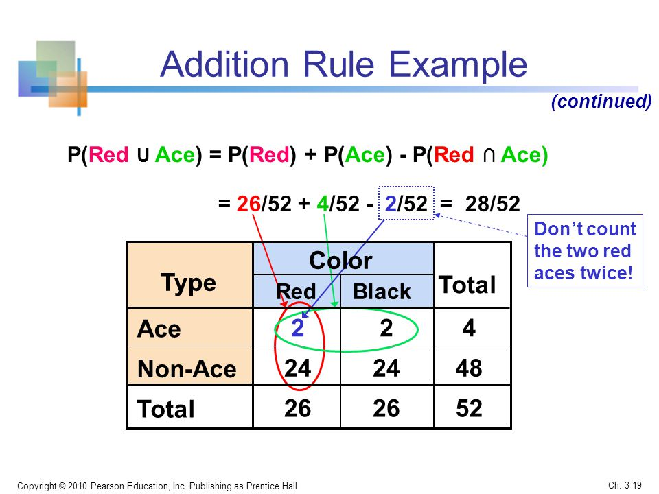 Addition Rule Example Color Type Total Ace Non-Ace