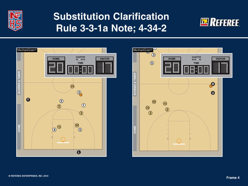 The same players will start the third quarter that ended the second quarter, unless a proper substitution is made – prior to the warning horn to end intermission and made by the substitute or a team representative. In the illustration above, the gold team has the same players start the third quarter that ended the second quarter.