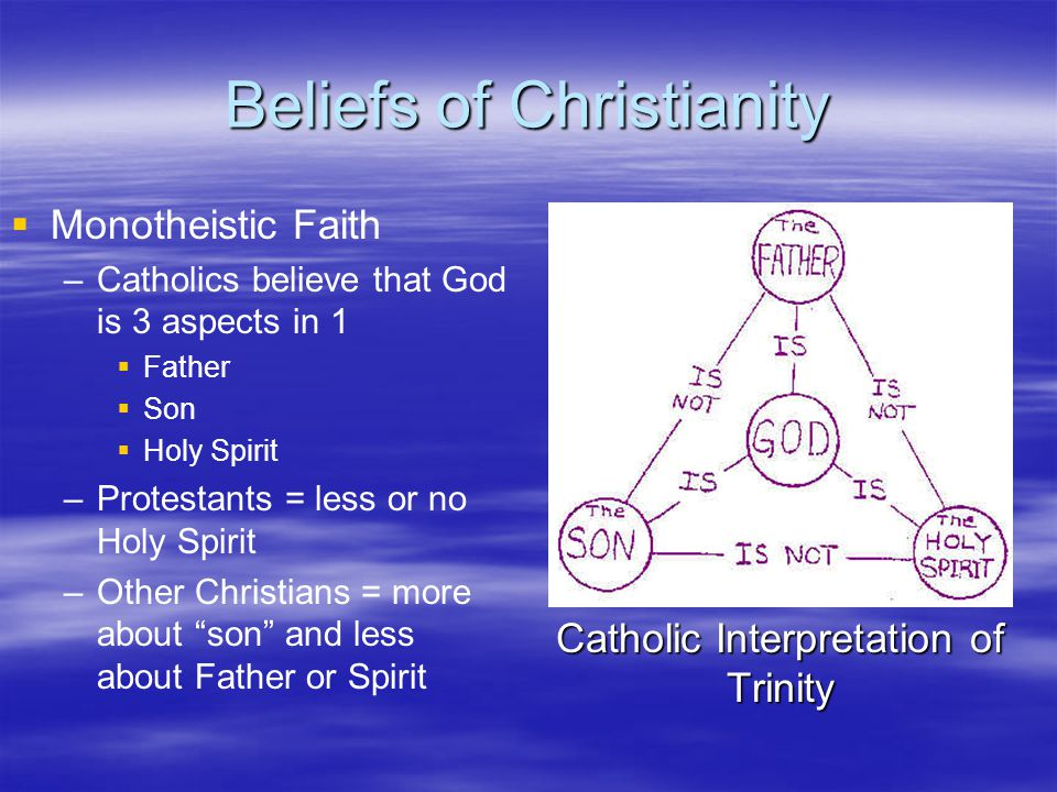 Beliefs of Christianity