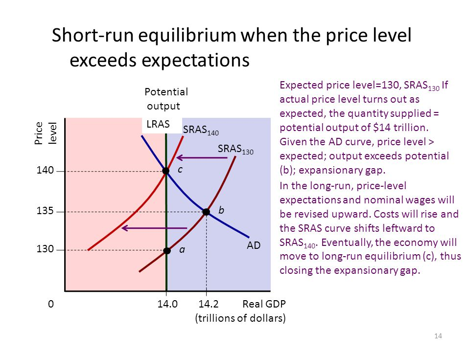 Short-run equilibrium when the price level exceeds expectations