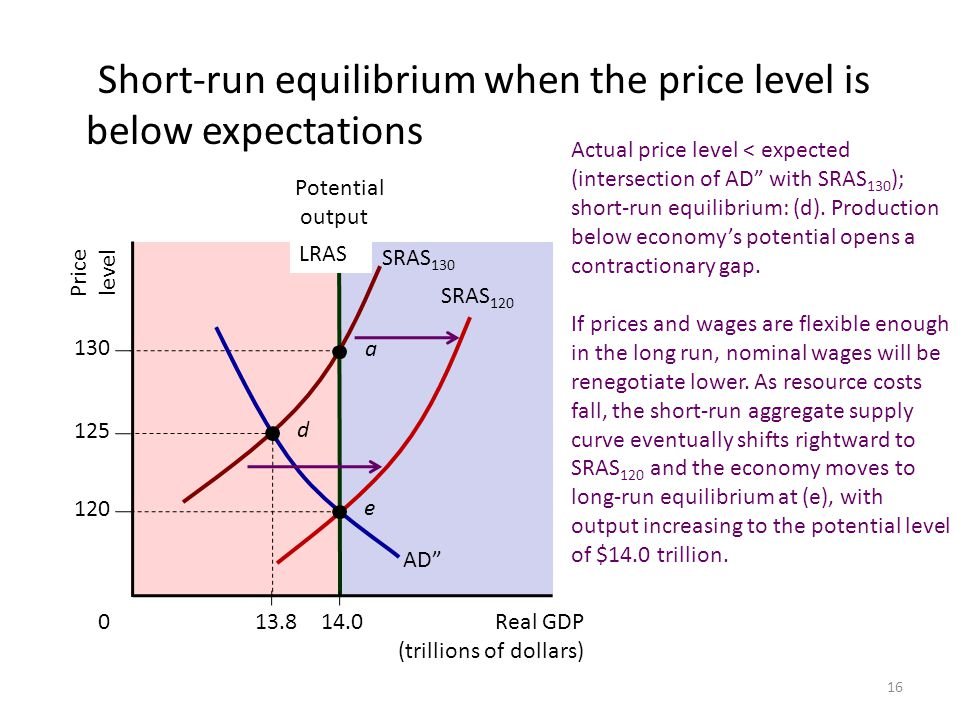 Short-run equilibrium when the price level is below expectations
