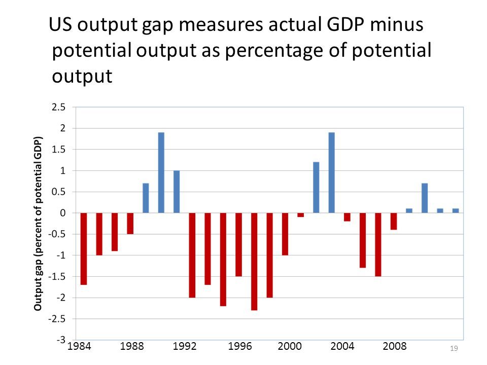 US output gap measures actual GDP minus potential output as percentage of potential output