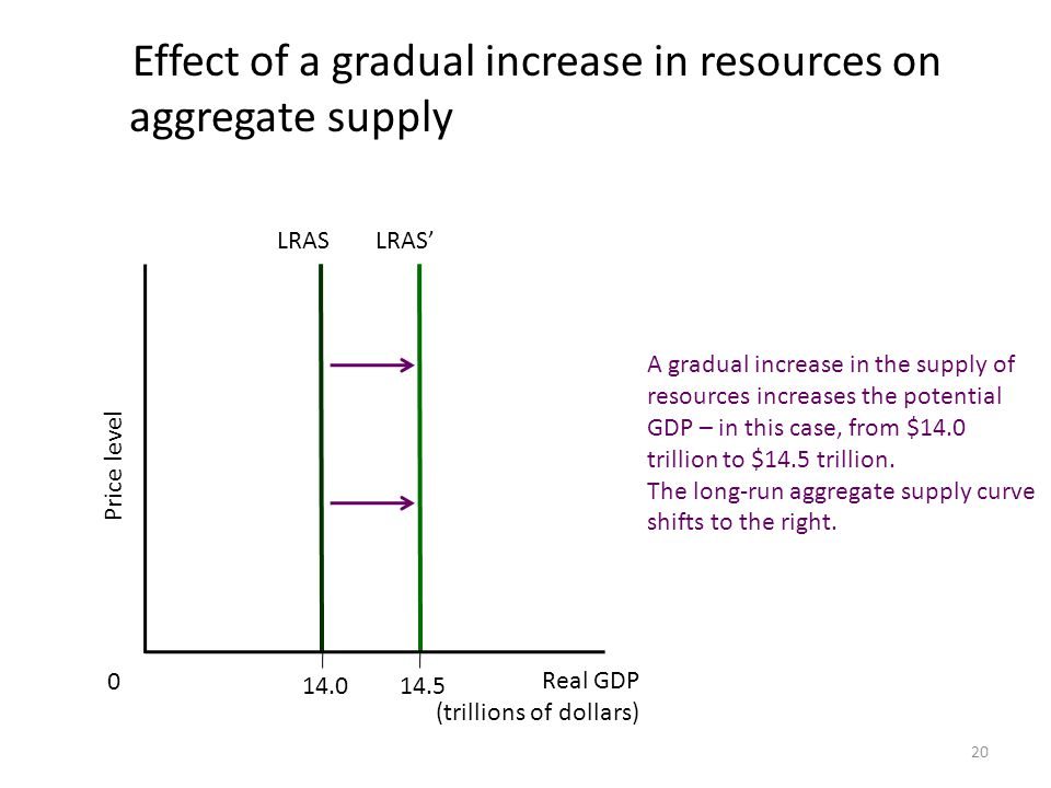 Effect of a gradual increase in resources on aggregate supply