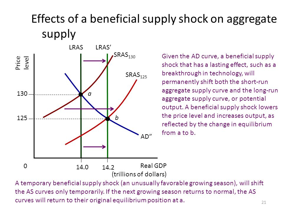 Effects of a beneficial supply shock on aggregate supply