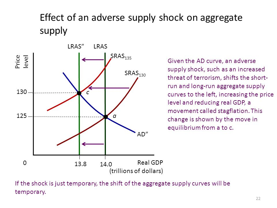 Effect of an adverse supply shock on aggregate supply