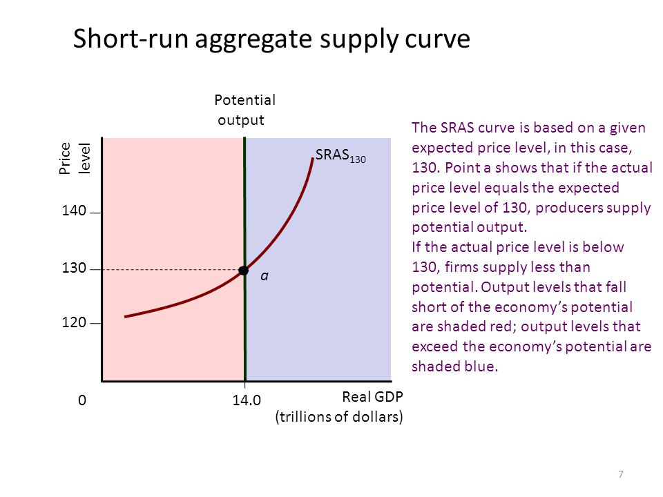 Short-run aggregate supply curve