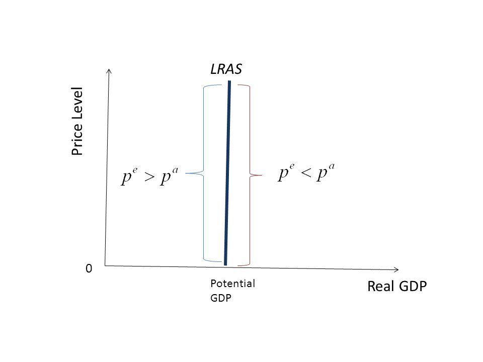 LRAS Price Level Potential GDP Real GDP