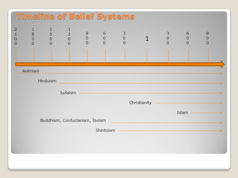 Timeline of Belief Systems
