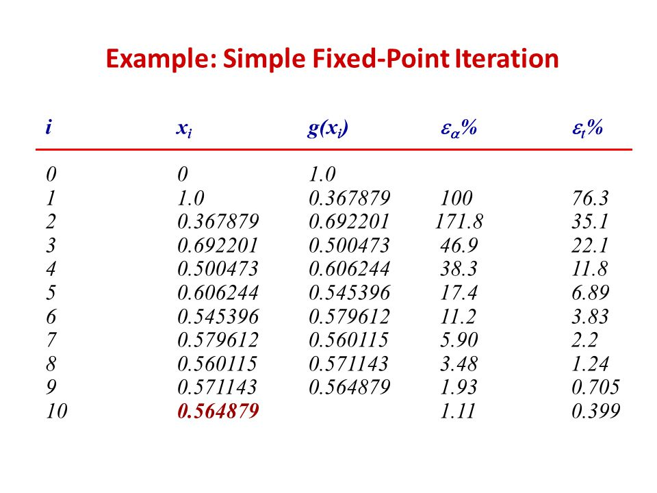 Example: Simple Fixed-Point Iteration