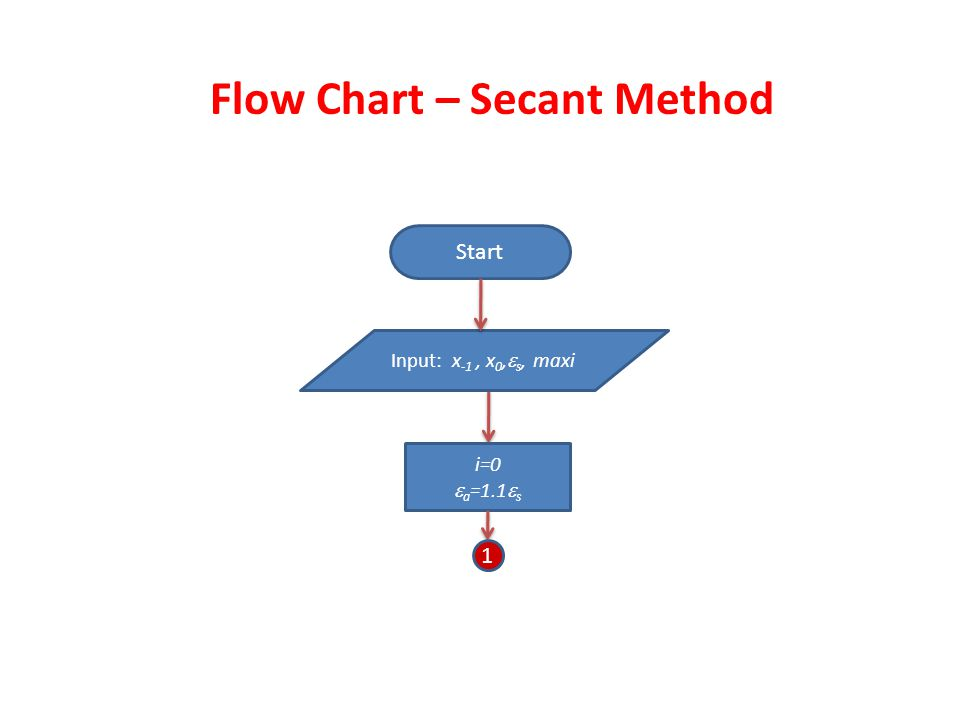 Flow Chart – Secant Method