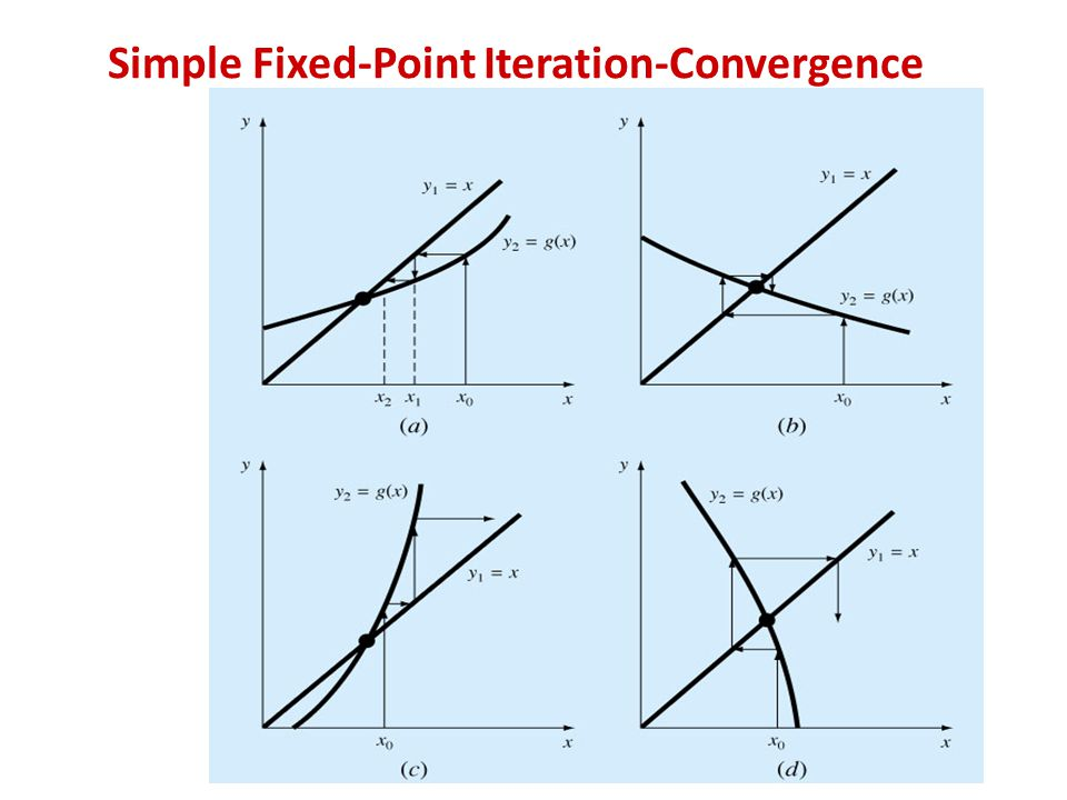 Simple Fixed-Point Iteration-Convergence
