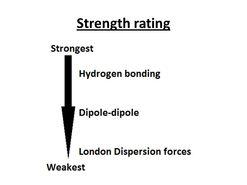 Strength rating