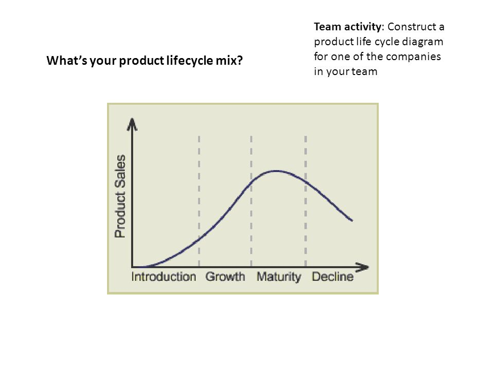 What's your product lifecycle mix