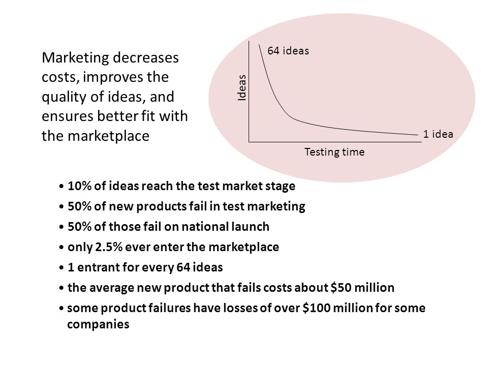 64 ideas 1 idea. Testing time. Ideas. Marketing decreases costs, improves the quality of ideas, and ensures better fit with the marketplace.