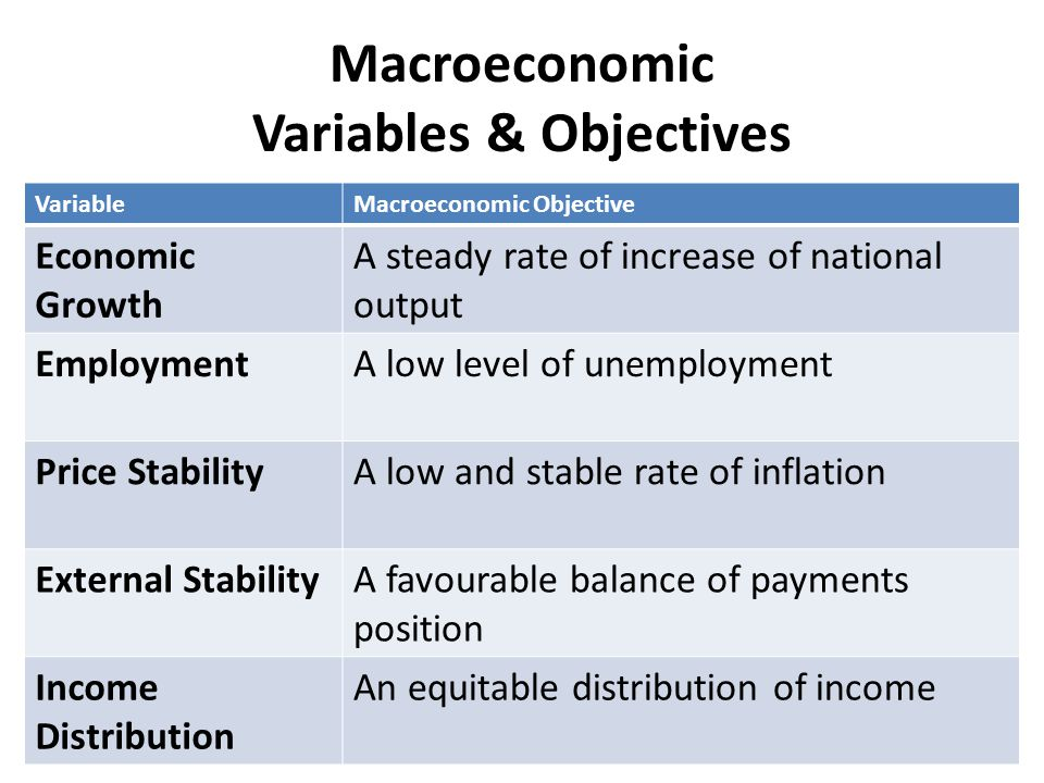 objectives of macroeconomics Economics learning objectives the field of economics is a fascinating look at what makes the world work from day to day this includes the study of trading, growth, money, income, depression, prices, and monopoly.