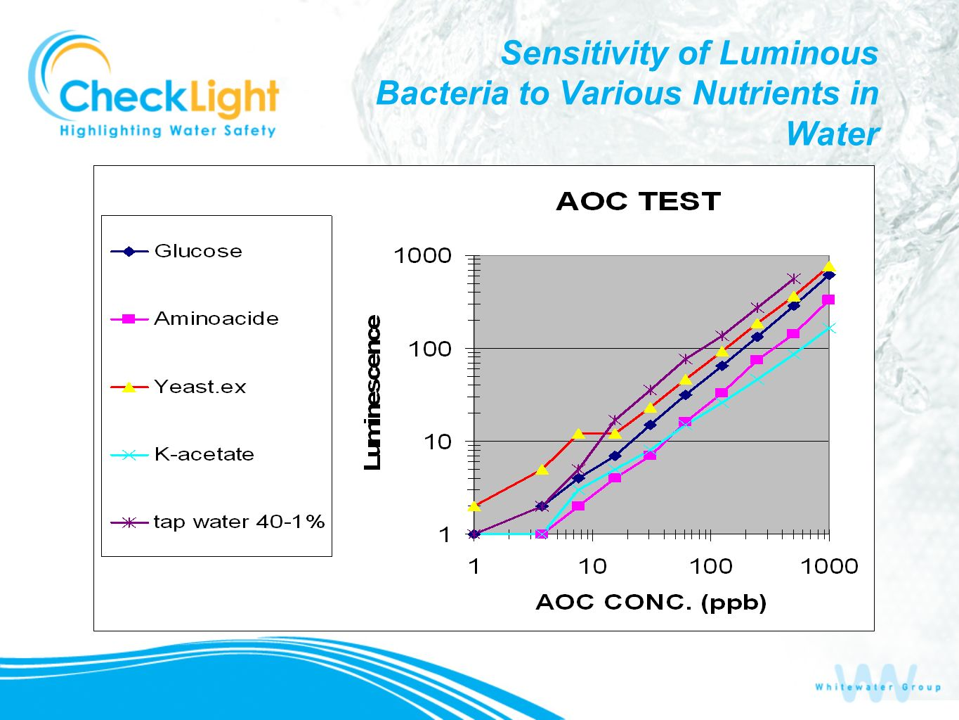 Sensitivity of Luminous Bacteria to Various Nutrients in Water