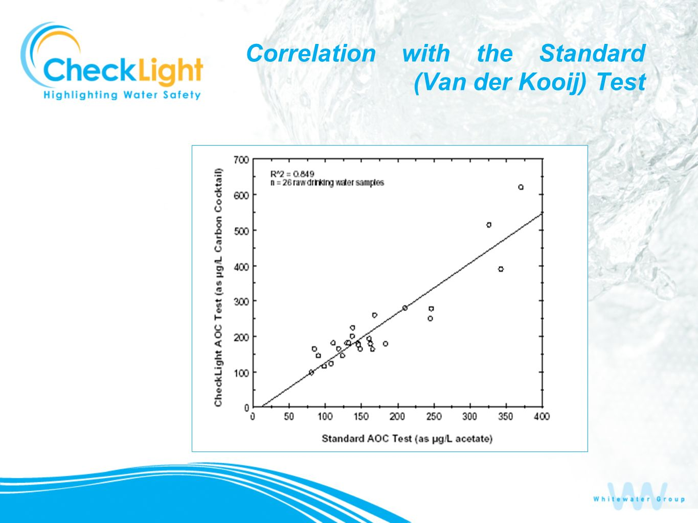 Correlation with the Standard (Van der Kooij) Test
