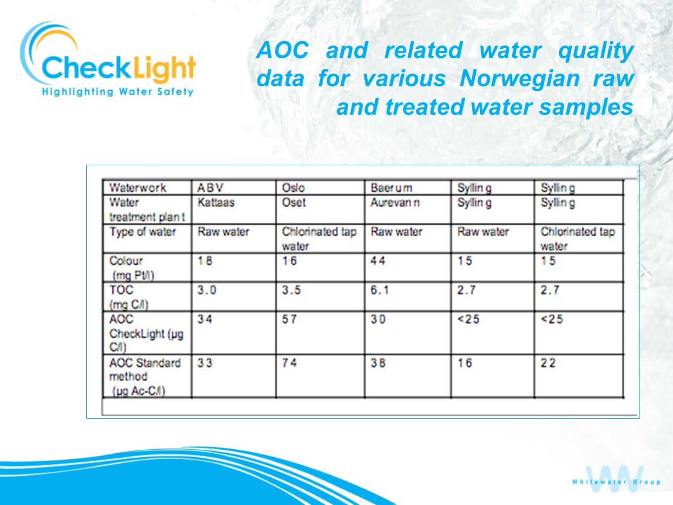 AOC and related water quality data for various Norwegian raw and treated water samples