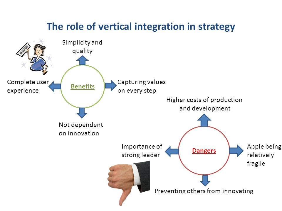 The role of vertical integration in strategy