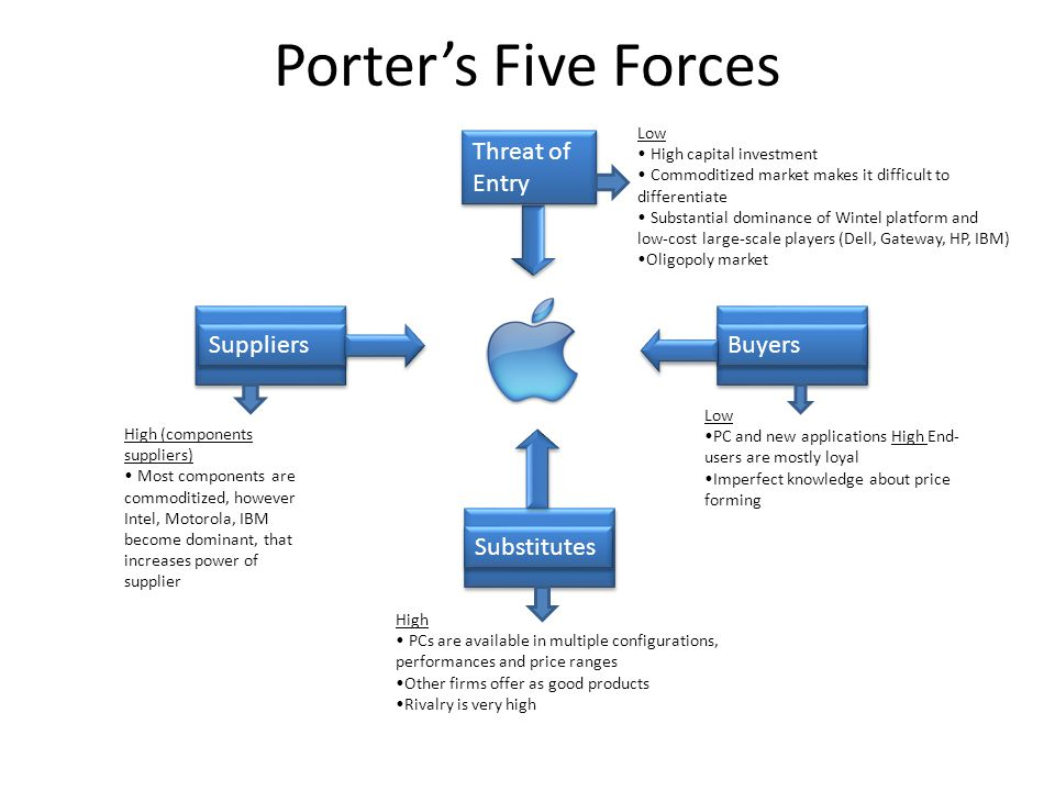 Porter's Five Forces Threat of Entry Buyers Suppliers Substitutes Low