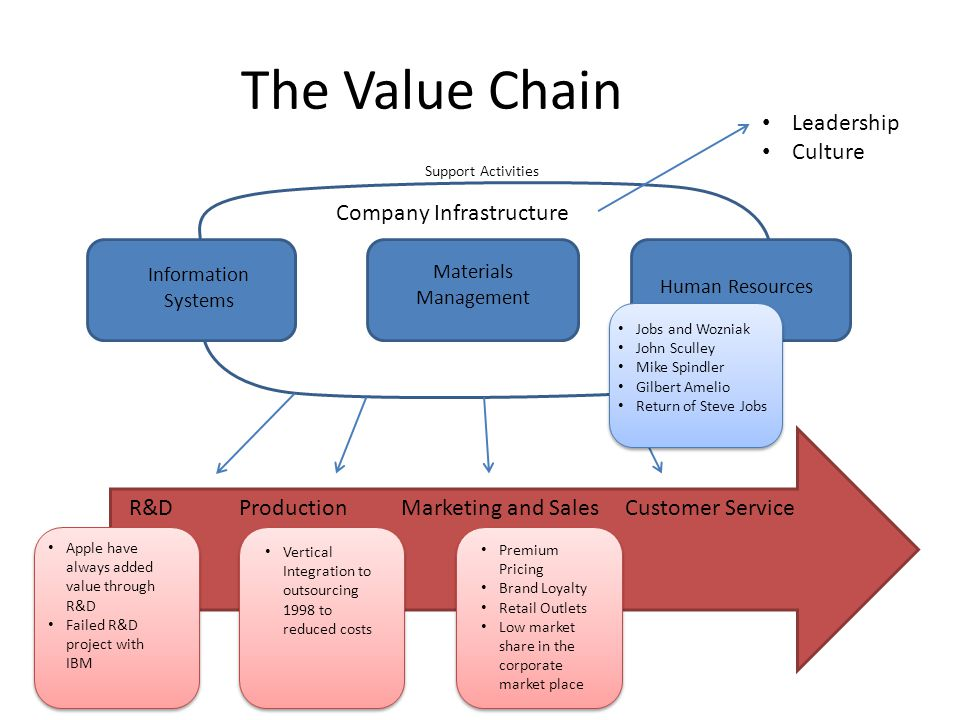 The Value Chain Leadership Culture Company Infrastructure
