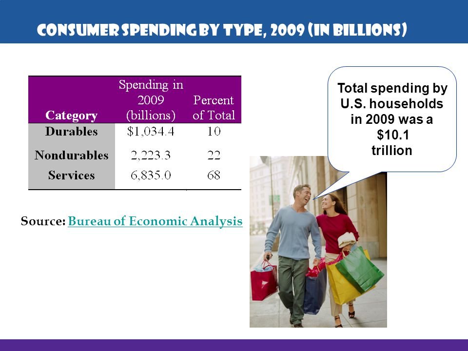 Consumer Spending by Type, 2009 (in billions)