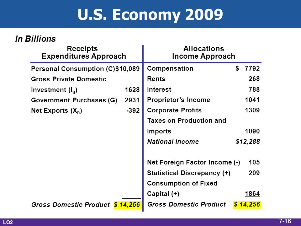U.S. Economy 2009 In Billions Receipts Expenditures Approach