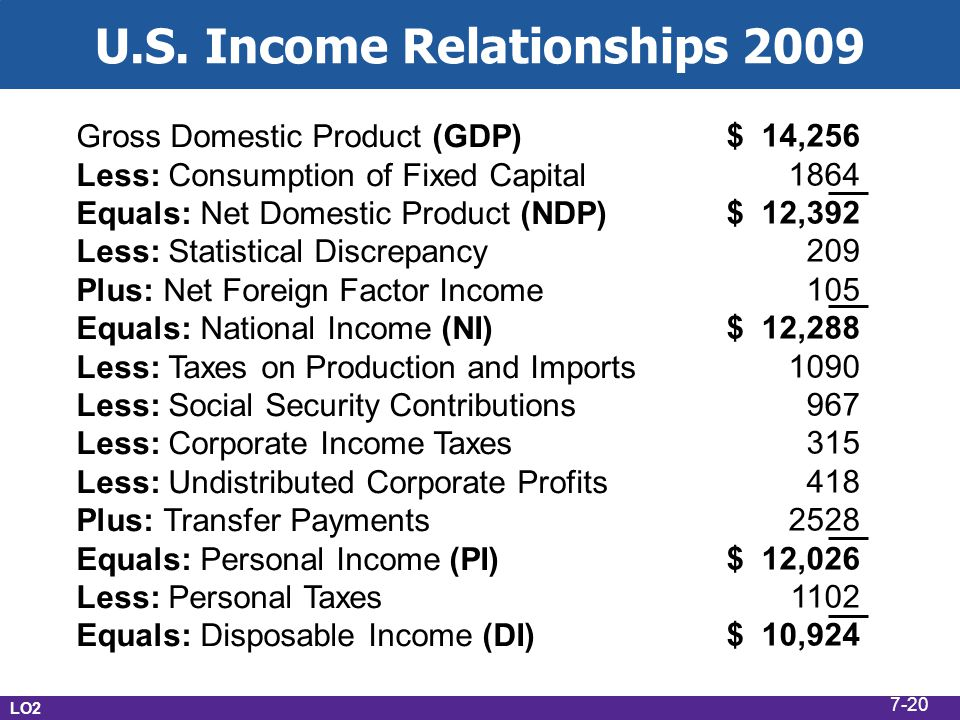 U.S. Income Relationships 2009