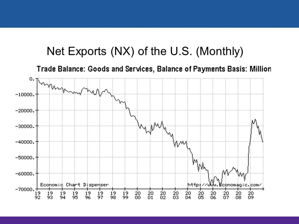 Net Exports (NX) of the U.S. (Monthly)
